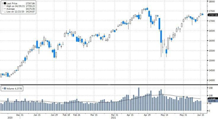 資料來源:Bloomberg, 截至2021/06/16