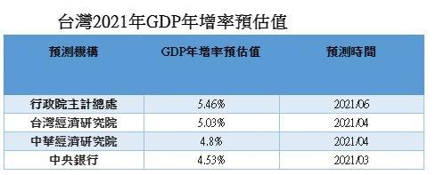 台灣2021年GDP年增率預估值。(資料來源:行政院主計總處、台灣經濟研究院、中...