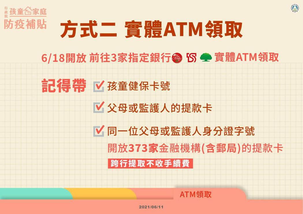 孩童家庭防疫補貼15日開放網路登記,今天將開放銀行實體ATM領取。圖/取自教育部...