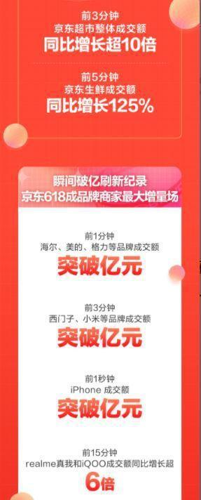 京東商城公布618首份戰報指,iPhone 成交額1秒破億人民幣。圖源:虎嗅網