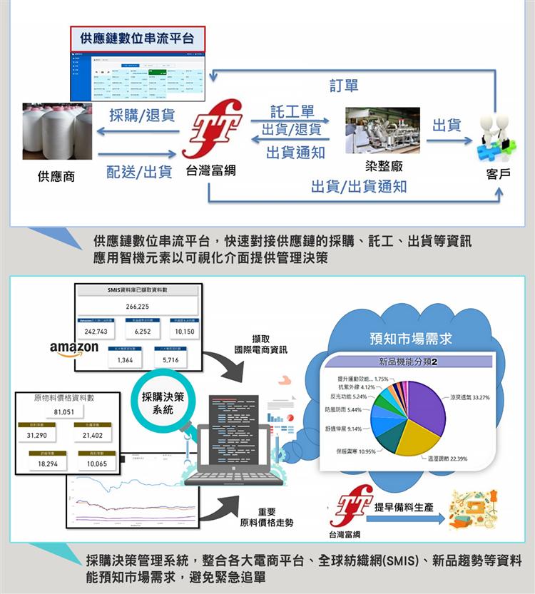 經濟部工業局今(18)日表示,從2018年底即推動「智慧機械-產業聚落供應鏈數位...