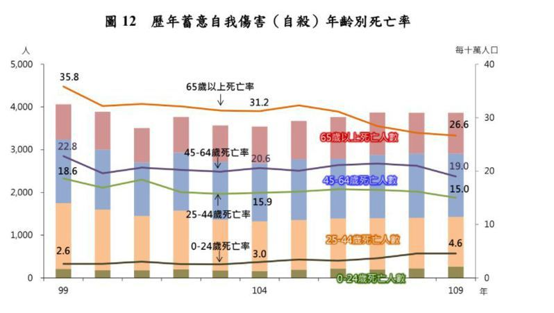 歷年自殺年齡別及死亡率。圖/衛福部提供
