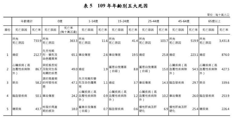 109年年齡別五大死因。圖/衛福部提供