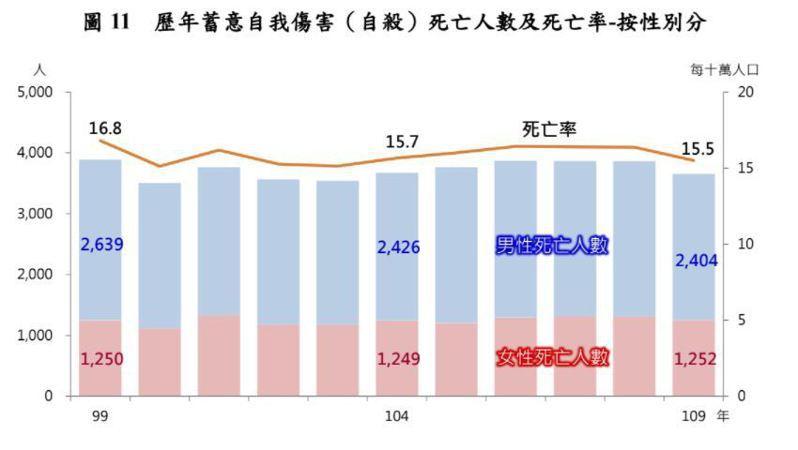 歷年自殺死亡人數、死亡率(按照性別分)。圖/衛福部提供