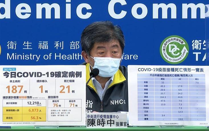 陳時中表示,死亡的長輩中罹患慢性病多,以75歲以上長者施打疫苗數據來看,南韓有每萬人1.42人次死亡,台灣則是0.87人次死亡。圖/指揮中心提供