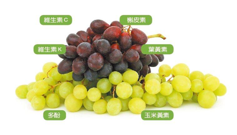 葡萄的抗氧化劑可延緩衰老。圖/pixabay