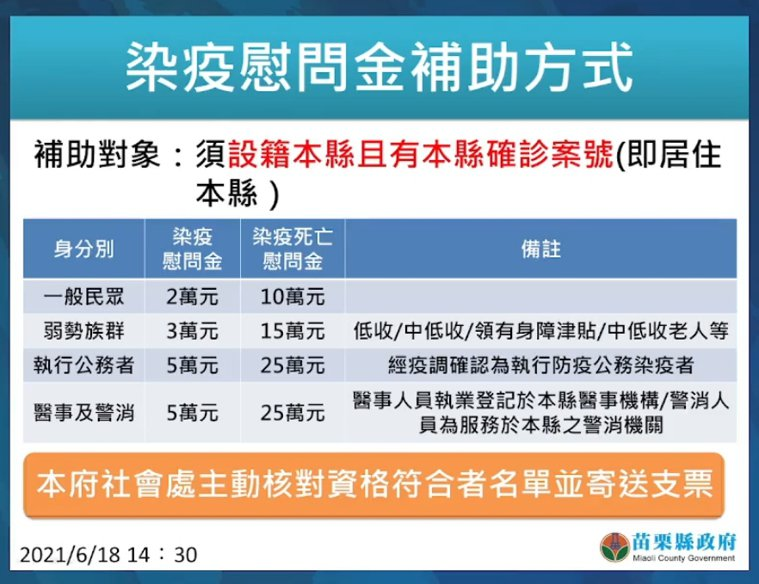 苗栗縣宣布提供染疫慰問金補助。圖/苗栗縣政府提供