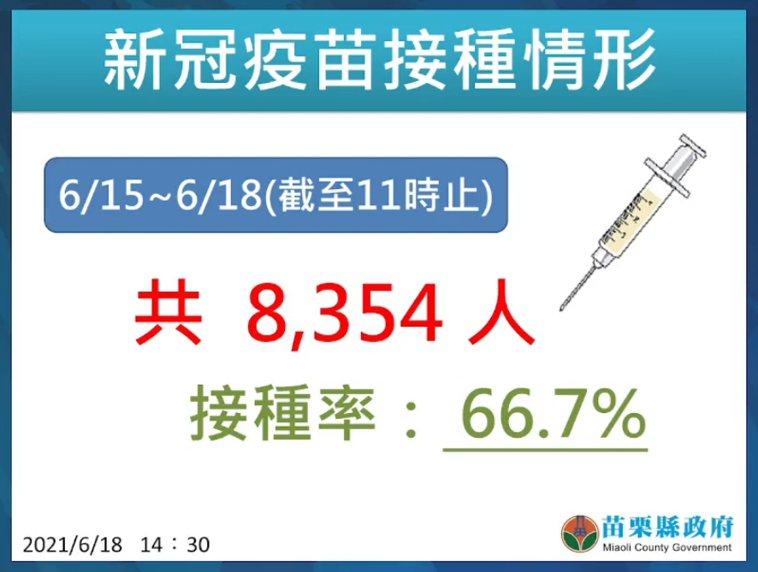 苗栗縣15日起為85歲以上長者接種,到今天上午11點已接種8354人、接種率66...
