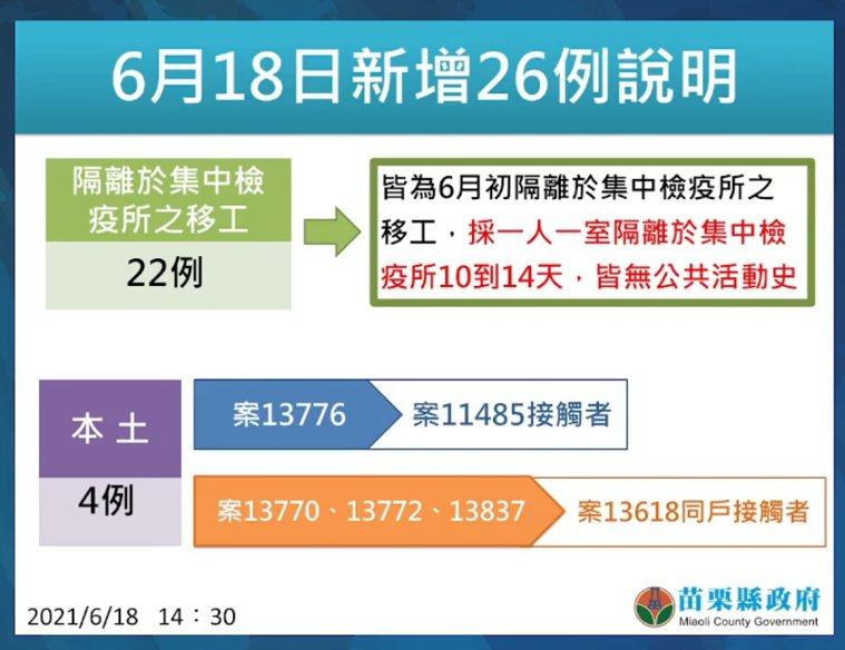 苗栗縣6月18日新增26例確診。圖/苗栗縣政府提供