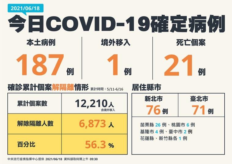 苗栗縣6月18日新增26例確診。圖/中央流行疫情指揮中心提供