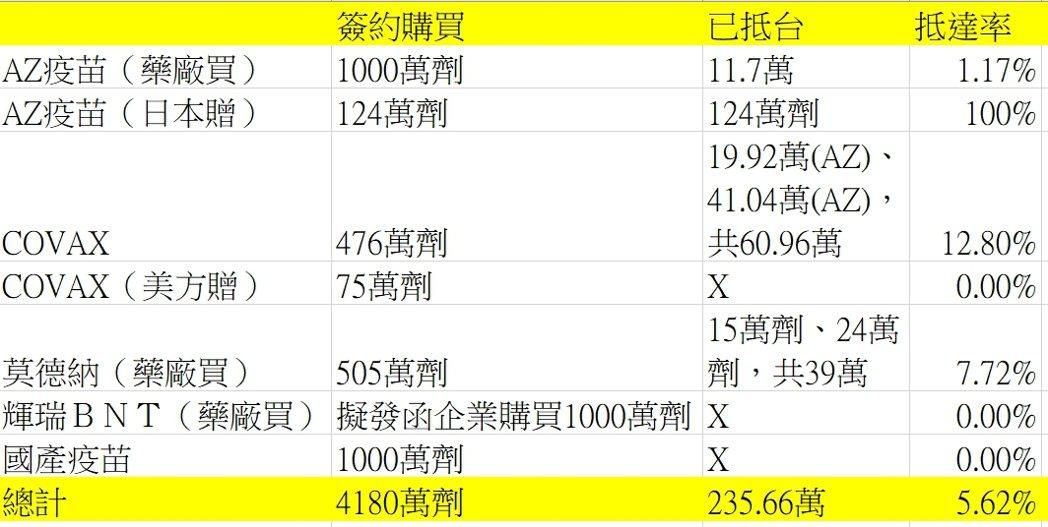 目前疫苗採購與到貨量(統計至六月十八日)。 資料來源/指揮中心 製表/謝承恩