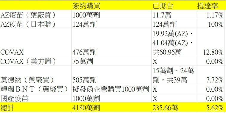 目前疫苗採購與到貨量(統計至六月十八日)。資料來源/指揮中心製表/謝承恩
