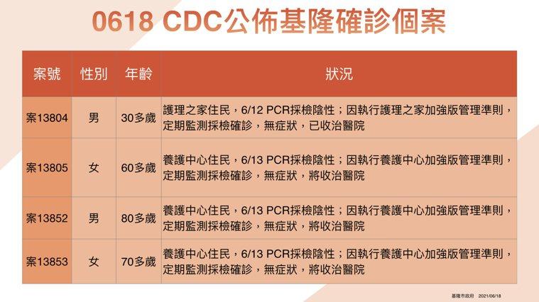 基隆今4例,逸嘉老人養護中心累計22人確診都PCR陰轉陽。圖/基隆市政府提供