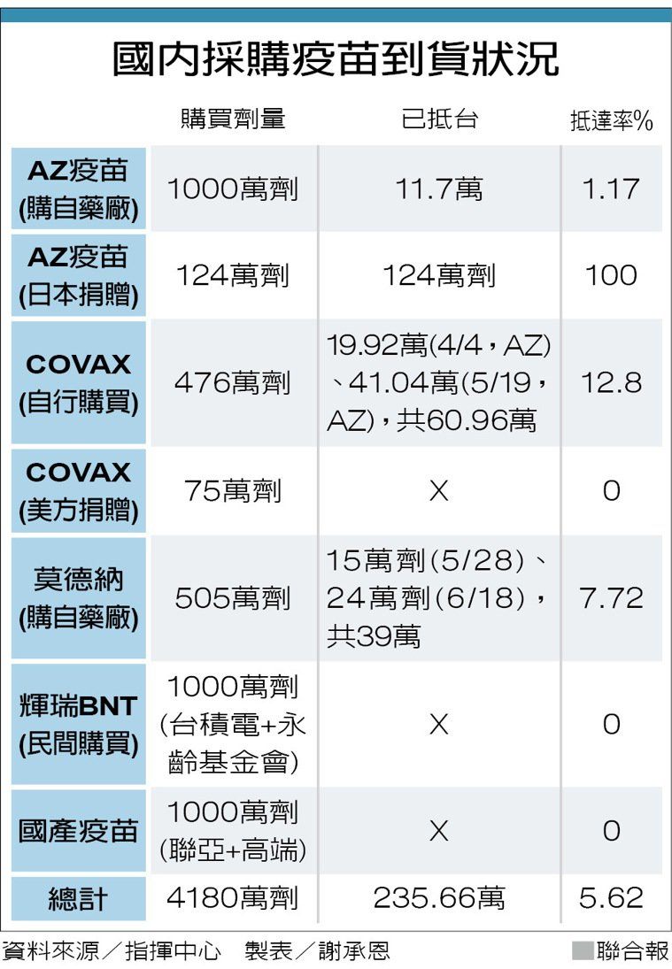 資料來源/指揮中心 製表/謝承恩