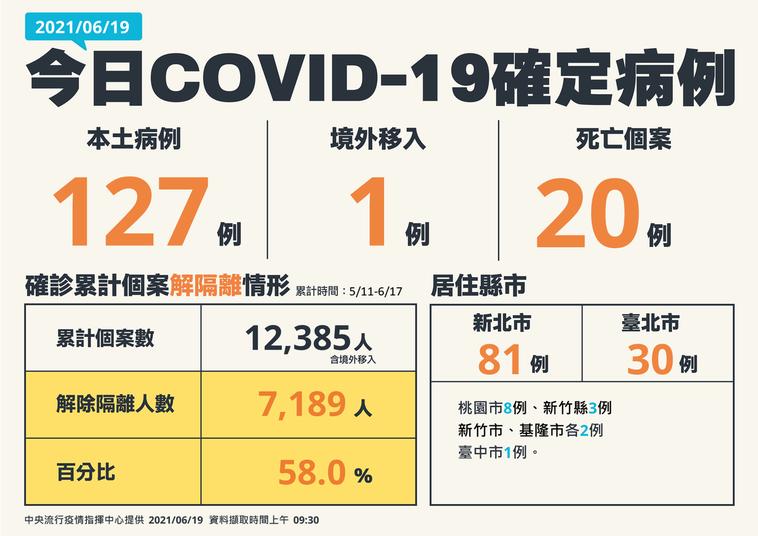 中央流行疫情指揮中心今日公布國內新增128例COVID-19病例,為127例本土...