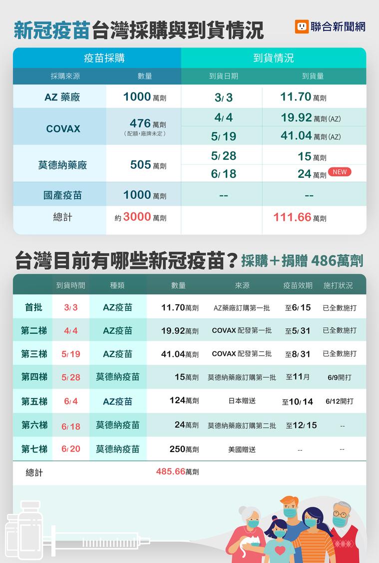 台灣疫苗採購與到貨一覽表。 圖/聯合新聞網製作
