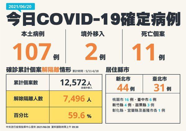 台灣今天再新增本土新冠肺炎個案107例、兩例境外移入,另新增11例死亡個案。陳時...