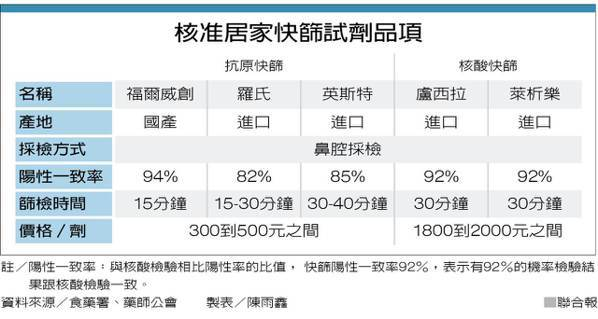 核准居家快篩試劑品項 製表/陳雨鑫
