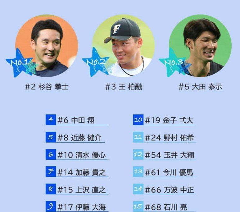 日職火腿隊推出「最佳男友」、「想當朋友」兩大人氣票選,台灣好手王柏融在「想當朋友」的票選中排名第二。圖/取自日職火腿隊商品部推特