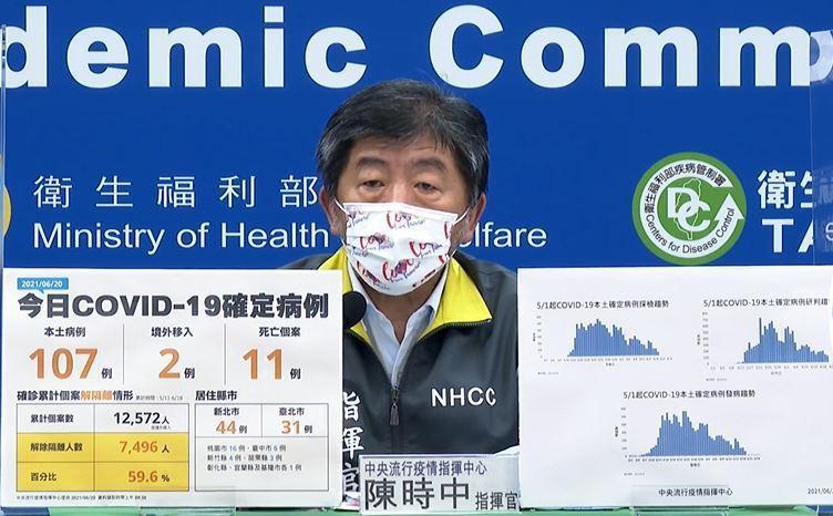 國內今天再新增本土新冠肺炎個案107例、兩例境外移入,另新增11例死亡個案。陳時...