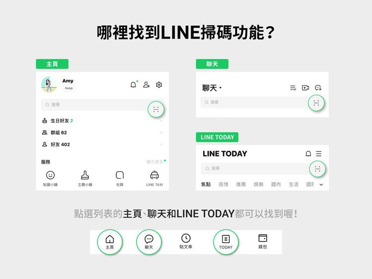 從主頁、聊天或LINE TODAY頁面都可以找得到LINE的掃碼功能。圖/摘自L...