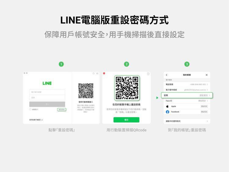 重設LINE密碼流程更新,用手機就能快速掃碼解決。圖/摘自LINE台灣官方部落格