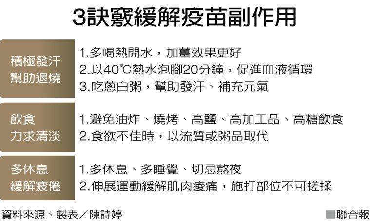 3訣竅緩解疫苗副作用 資料來源、製表/陳詩婷