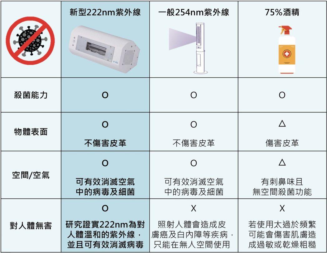 E.VIO 222nm紫外燈與其他滅菌產品比較表