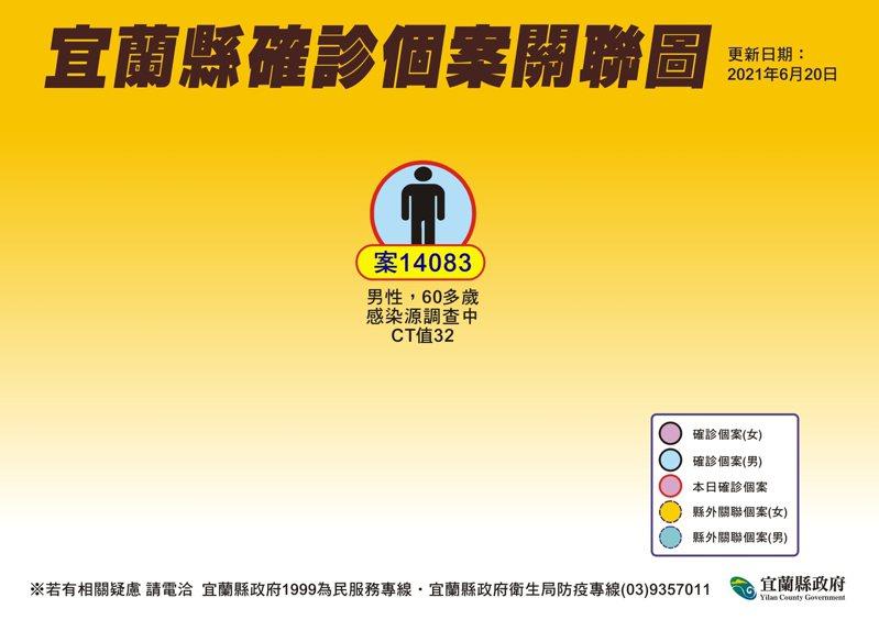 60幾歲的新冠確診失聯男子昨晚在台北找到了,他的足跡往返北、宜兩地趴趴走,將依法重罰。圖/縣府提供