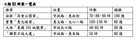 台中七期重劃區下半年推案概況一覽。記者宋健生/製表