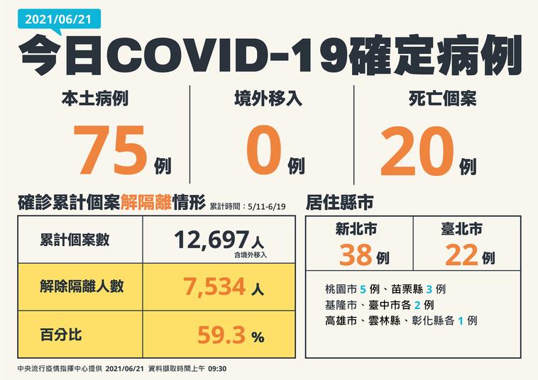 今日COVID-19確定病例。圖/指揮中心提供