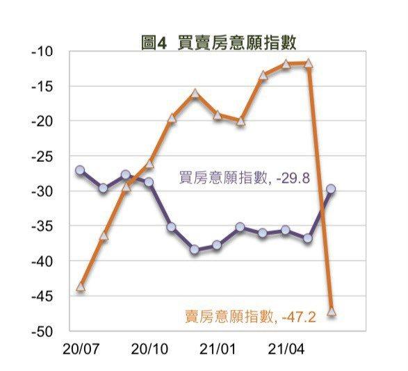 國泰金控6月國民經濟信心調查,民眾賣房意願大降,但買房意願提高。圖/國泰金控提供