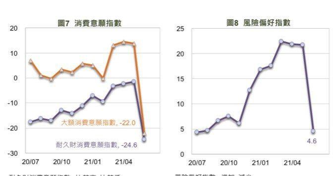 國泰金控6月國民經濟信心調查,民眾消費意願及風險偏好指數大降。圖/國泰金控提供