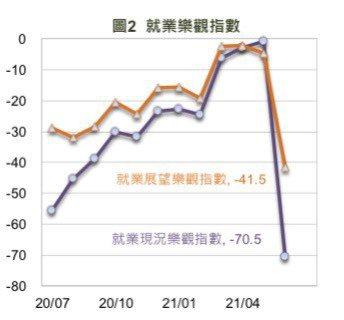 國泰金控6月國民經濟信心調查,就業樂觀指數大降。圖/國泰金控提供
