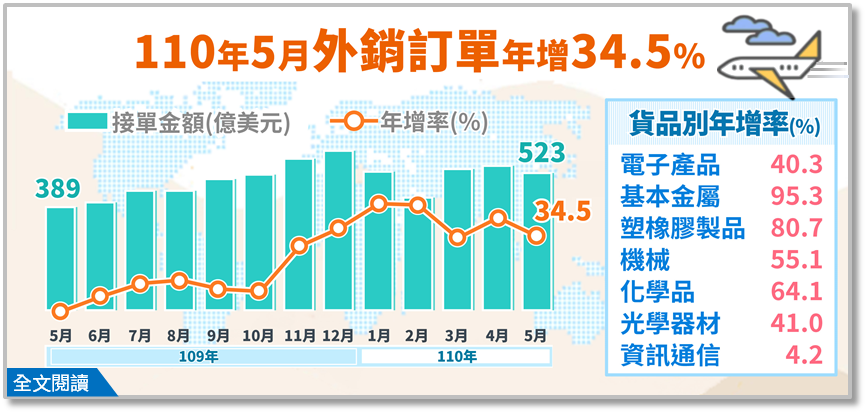 台灣5月中旬疫情爆發進入三級警戒,但卻不無損於外銷訂單好成績。經濟部統計處今(2...