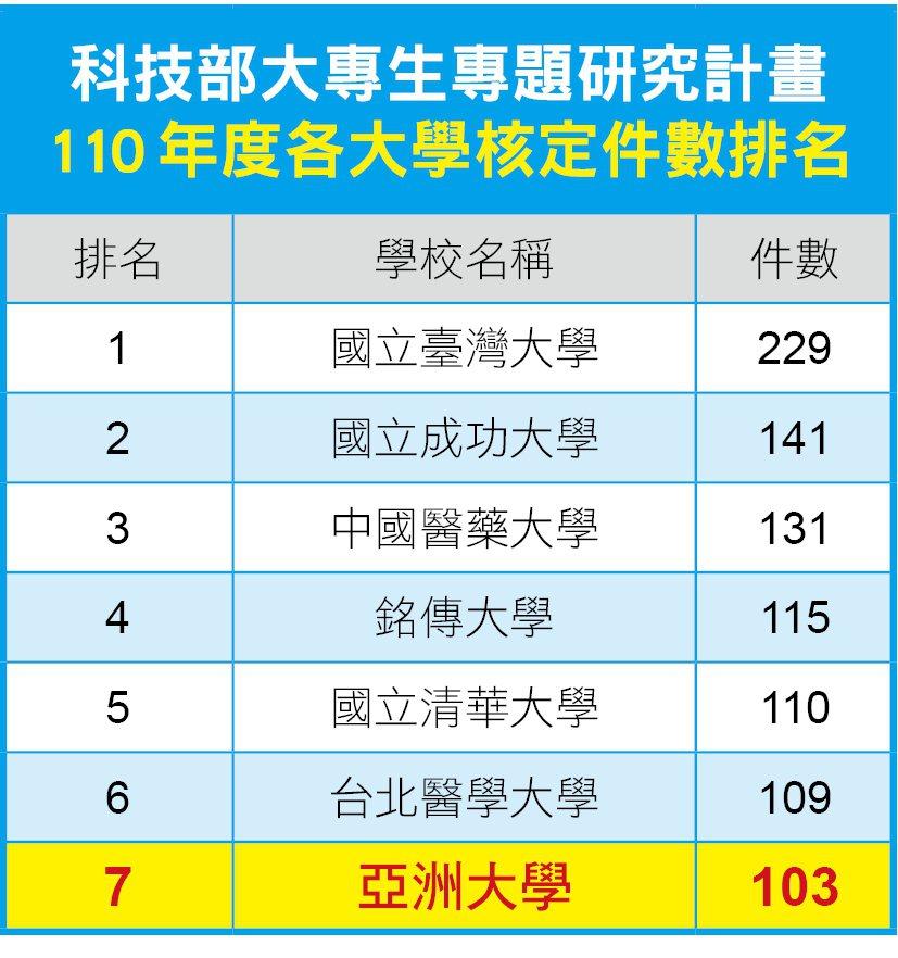 110年度國內各大學校院大專生研究計畫大學排名。