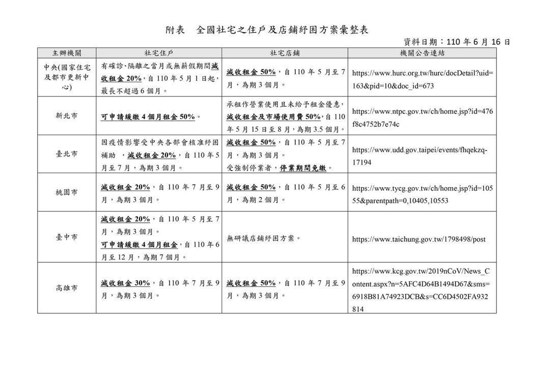 全國社宅之住戶及店鋪紓困方案彙整表。內政部營建署提供。