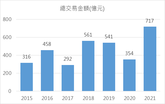 近年1月~6月商用不動產同期上市櫃交易金額  資料來源/信義全球資產