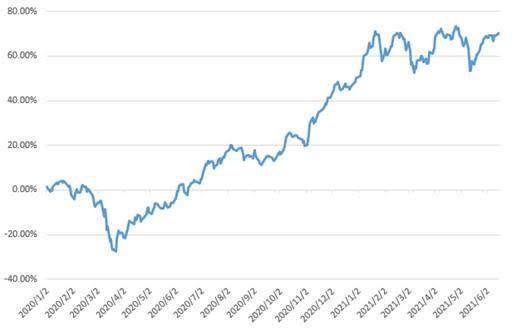 iSTOXX全球未來關鍵科技指數走勢圖(註:指數為美元計價,報酬率未含交易成本;...