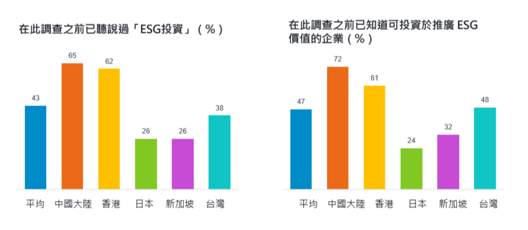 富達國際針對台灣等亞洲五個市場進行ESG意識相關調查。圖/富達國際提供