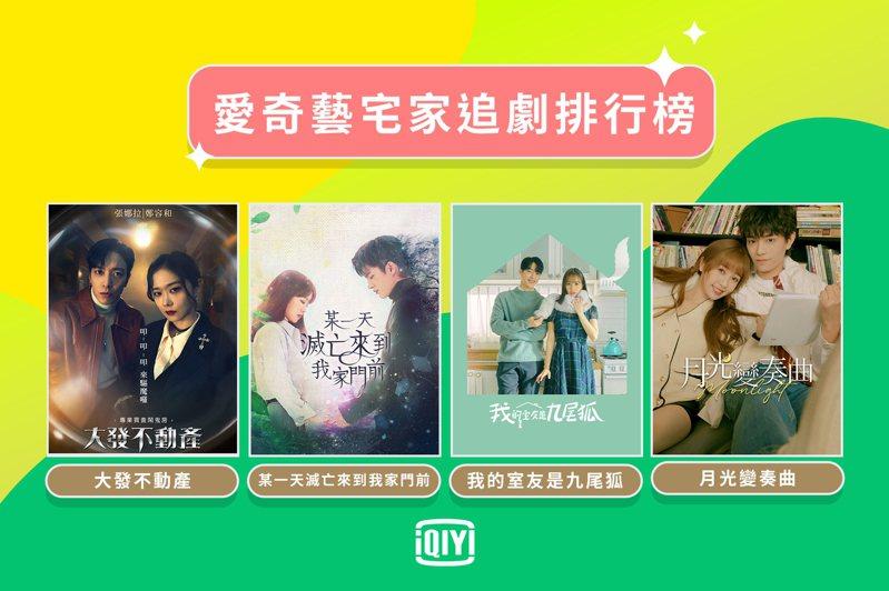 疫情三級警戒期間,民衆最愛看的韓劇為張娜拉及鄭容和主演的《大發不動產》。圖/愛奇藝國際站提供