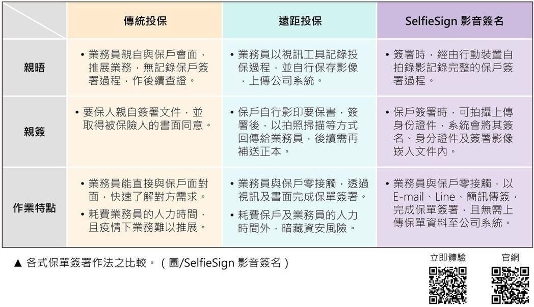 各式保單簽署作法比較表。SelfieSign影音簽名/提供