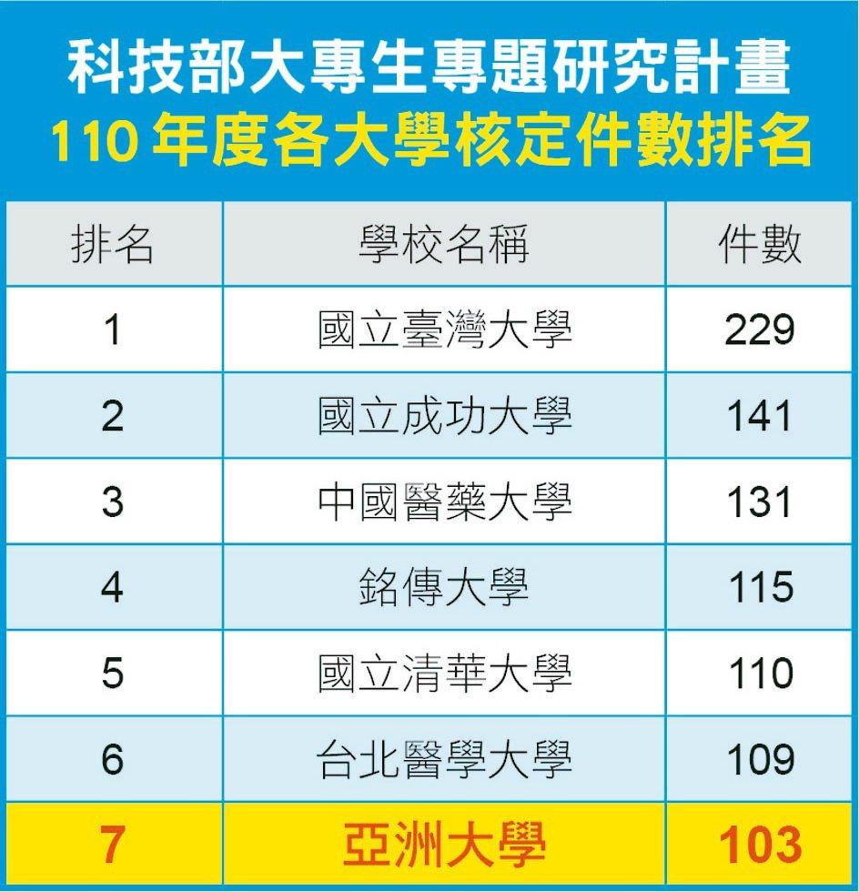 110年度國內各大學校院大專生研究計畫核定件數排名。亞大/提供