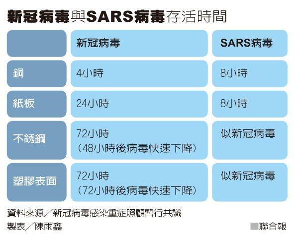 新冠病毒與SARS病毒存活時間 資料來源╱新冠病毒感染重症照顧暫行共識 製表╱陳...