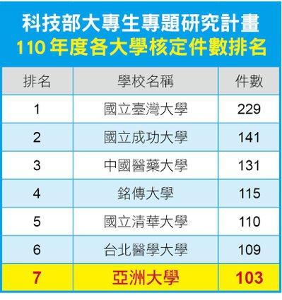 科技部補助大專學生研究計畫名單核定,全國通過3173件,亞洲大學占其中103件,名列全國第7、私立大學第4名。圖/亞洲大學提供