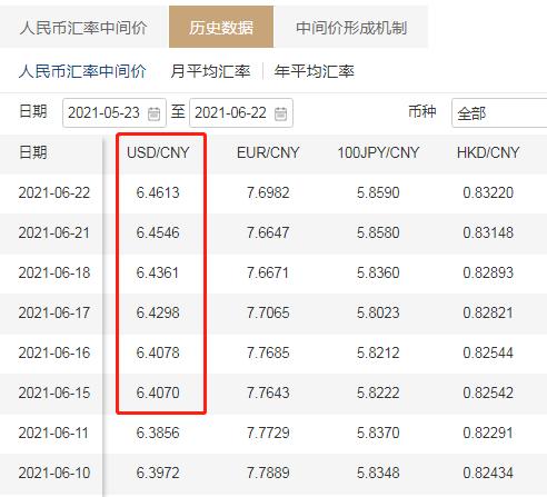 人民幣兌美元中間價今(22)日報6.4613,貶值67個基點。截圖自中國外匯交易中心