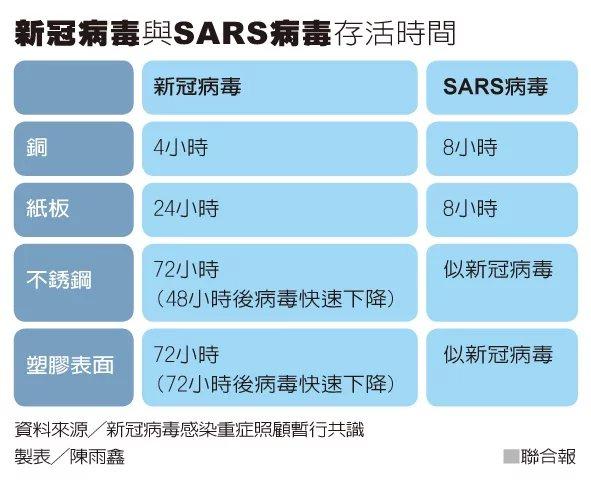 新冠病毒與SARS病毒存活時間  製表/陳雨鑫、資料來源:新冠病毒感染重症照顧暫...