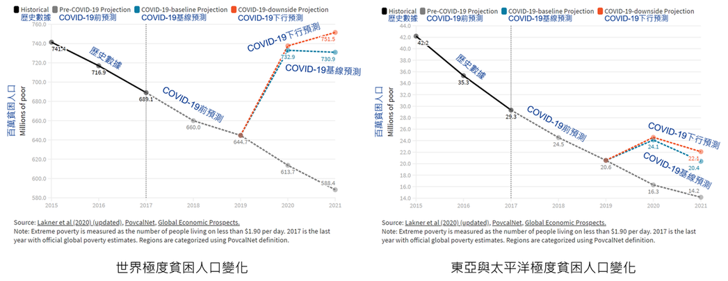 圖1:世界及東亞與太平洋極度貧困人口的變化趨勢 (世界銀行)