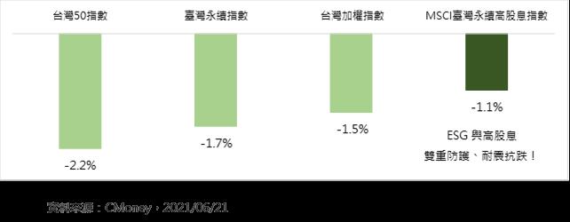 台灣主要指數6月21日漲跌幅