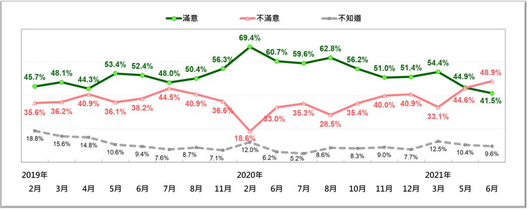 台灣民意基金會表示,蘇內閣最新民調出現組閣以來首次不滿意大於滿意的「民調赤字」。...